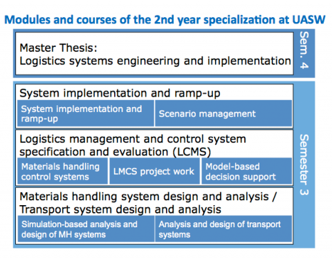 Logistics Systems Engineering & Implementation